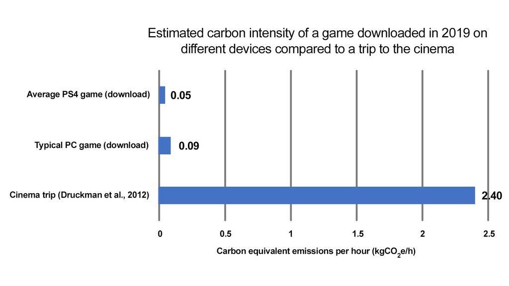 Carbon intensity graph